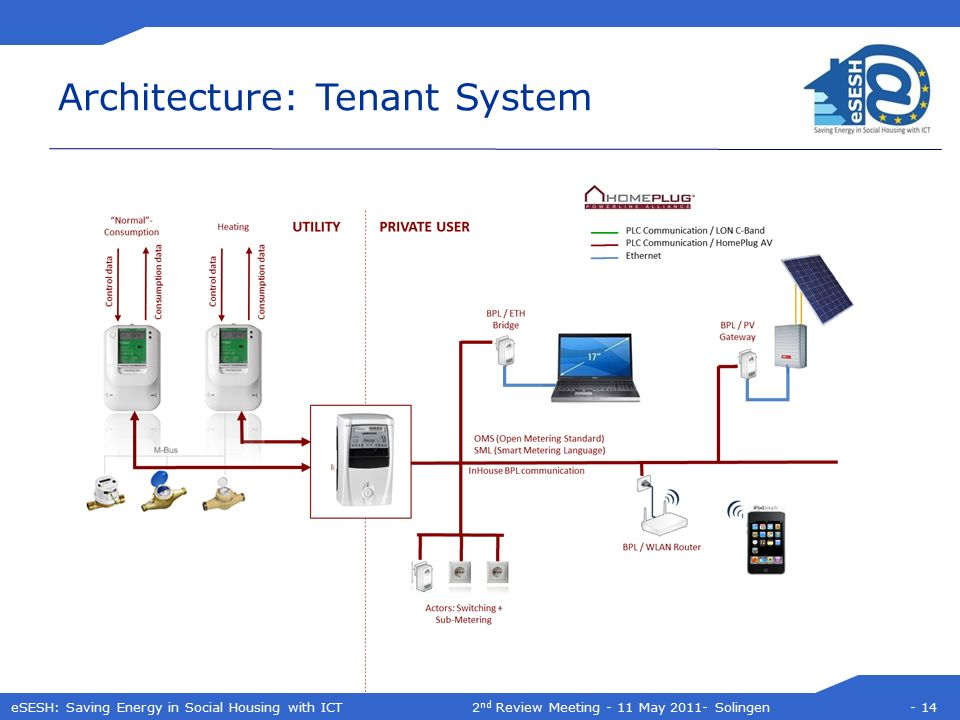 eSESH: Saving Energy in Social Housing with ICT2 nd Review Meeting - 11 May 2011- Solingen - 14 Architecture: Tenant System