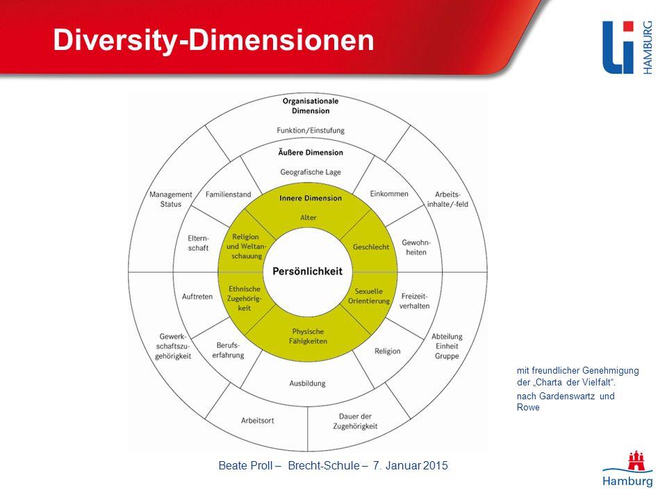 """Diversity-Dimensionen mit freundlicher Genehmigung der """"Charta der Vielfalt ."""