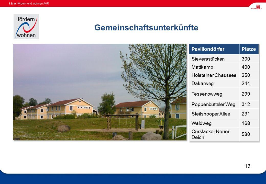 Wohnen und Eingliederungshilfe Gemeinschaftsunterkünfte 13