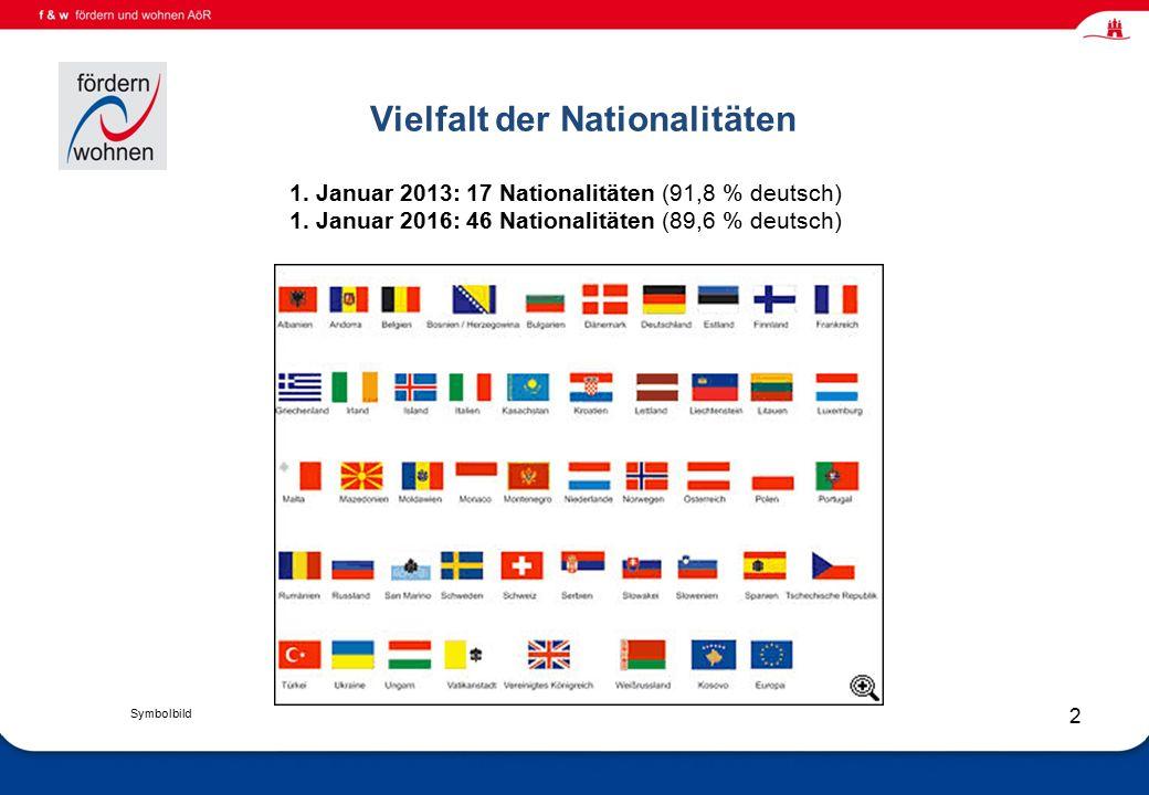 Wohnen und Eingliederungshilfe Vielfalt der Nationalitäten 2 1.