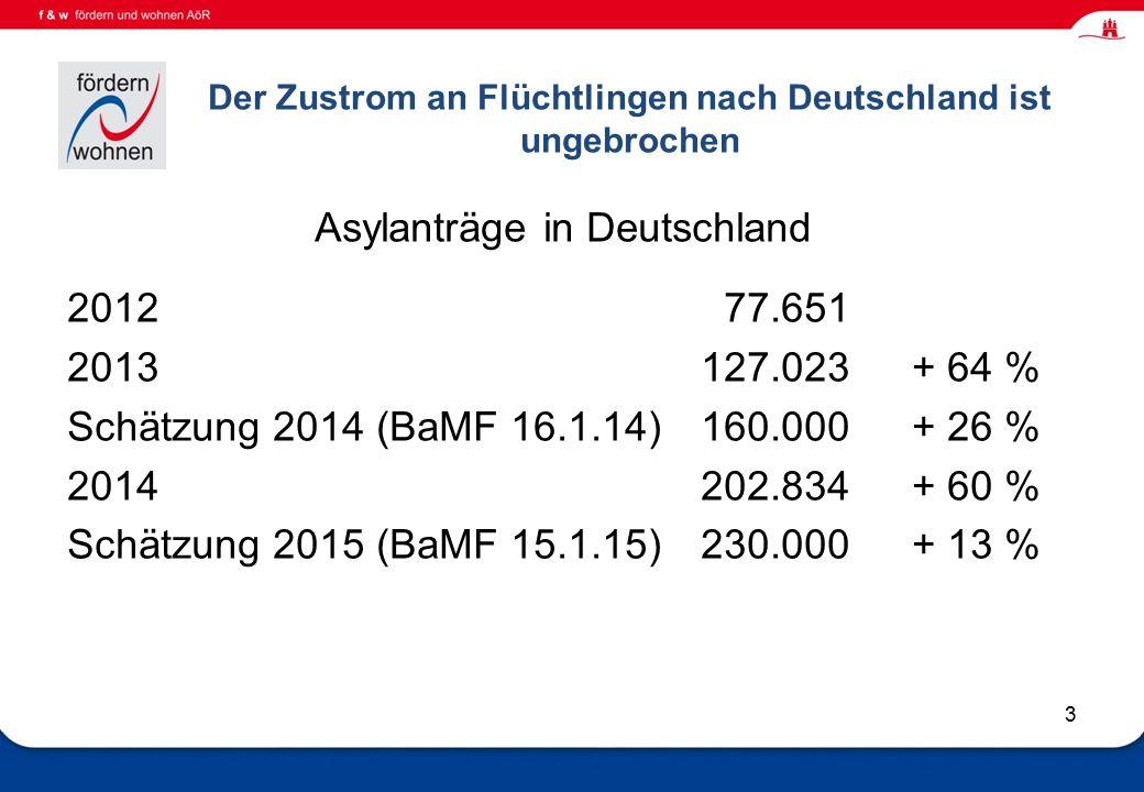 Wohnen und Eingliederungshilfe Der Zustrom an Flüchtlingen nach Deutschland ist ungebrochen Asylanträge in Deutschland 2012 77.651 2013127.023+ 64 % Schätzung 2014 (BaMF 16.1.14)160.000+ 26 % 2014202.834+ 60 % Schätzung 2015 (BaMF 15.1.15)230.000+ 13 % 3