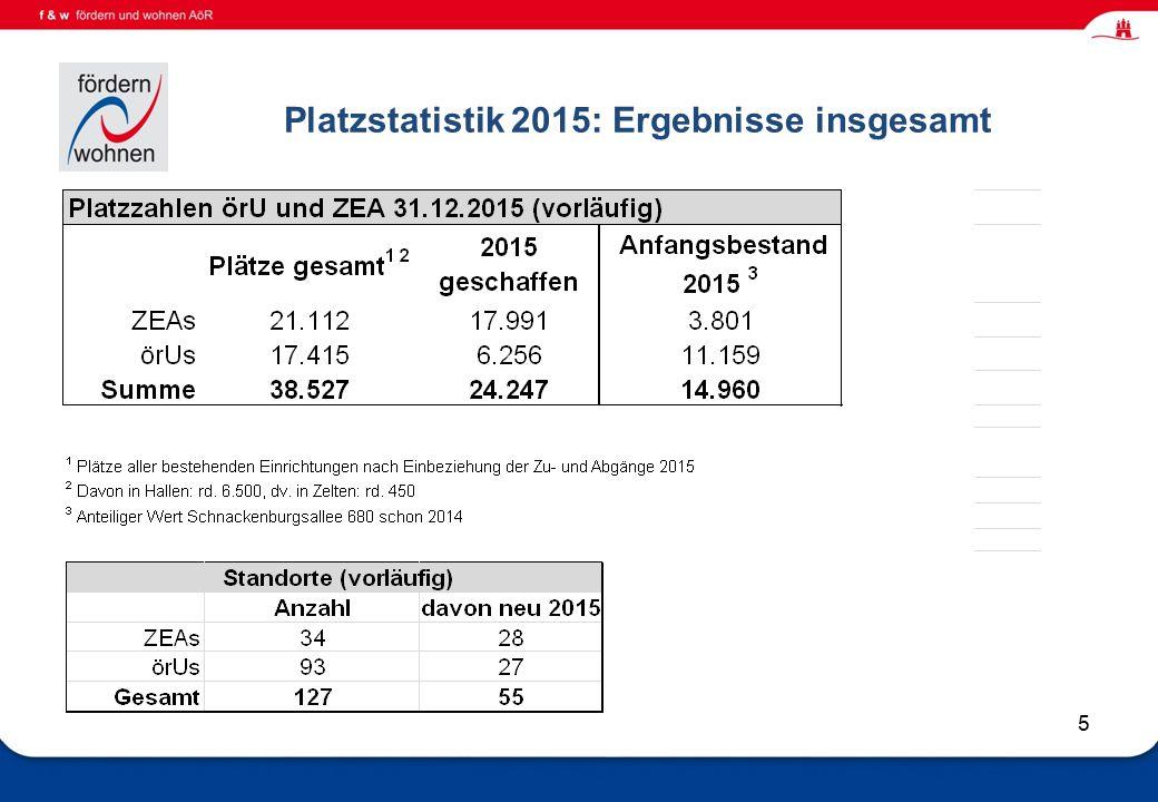 Wohnen und Eingliederungshilfe Platzstatistik 2015: Ergebnisse insgesamt 5
