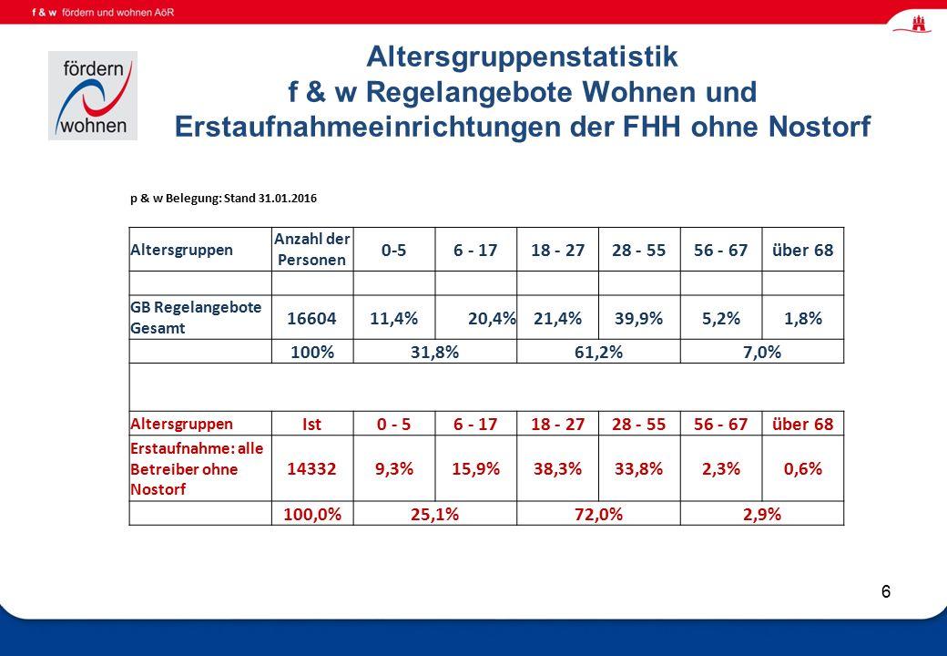 Wohnen und Eingliederungshilfe 6 Altersgruppenstatistik f & w Regelangebote Wohnen und Erstaufnahmeeinrichtungen der FHH ohne Nostorf p & w Belegung: Stand 31.01.2016 Altersgruppen Anzahl der Personen 0-56 - 1718 - 2728 - 5556 - 67über 68 GB Regelangebote Gesamt 1660411,4%20,4%21,4%39,9%5,2%1,8% 100%31,8%61,2%7,0% Altersgruppen Ist0 - 56 - 1718 - 2728 - 5556 - 67über 68 Erstaufnahme: alle Betreiber ohne Nostorf 143329,3%15,9%38,3%33,8%2,3%0,6% 100,0%25,1%72,0%2,9%