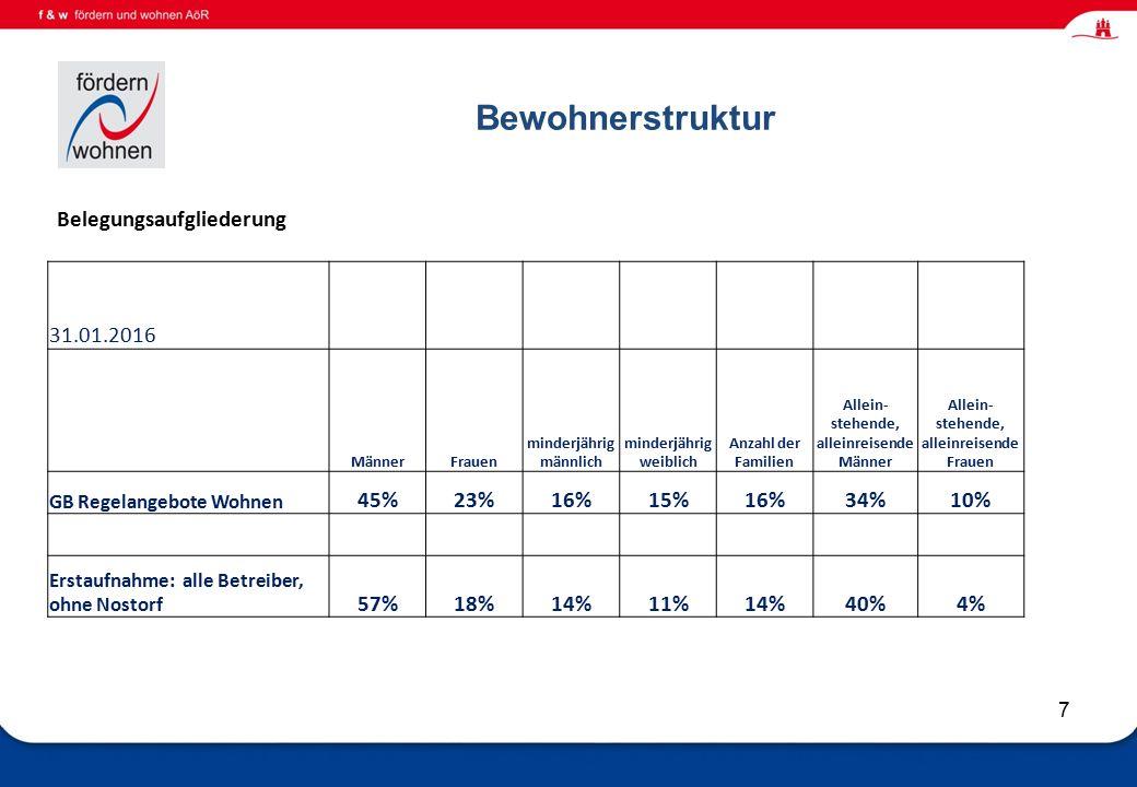 Wohnen und Eingliederungshilfe Bewohnerstruktur 7 Belegungsaufgliederung 31.01.2016 MännerFrauen minderjährig männlich minderjährig weiblich Anzahl der Familien Allein- stehende, alleinreisende Männer Allein- stehende, alleinreisende Frauen GB Regelangebote Wohnen 45%23%16%15%16%34%10% Erstaufnahme: alle Betreiber, ohne Nostorf 57%18%14%11%14%40%4%