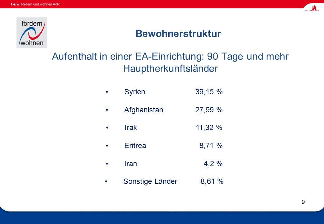 Wohnen und Eingliederungshilfe 9 Bewohnerstruktur Aufenthalt in einer EA-Einrichtung: 90 Tage und mehr Hauptherkunftsländer Syrien 39,15 % Afghanistan27,99 % Irak11,32 % Eritrea 8,71 % Iran 4,2 % Sonstige Länder 8,61 %