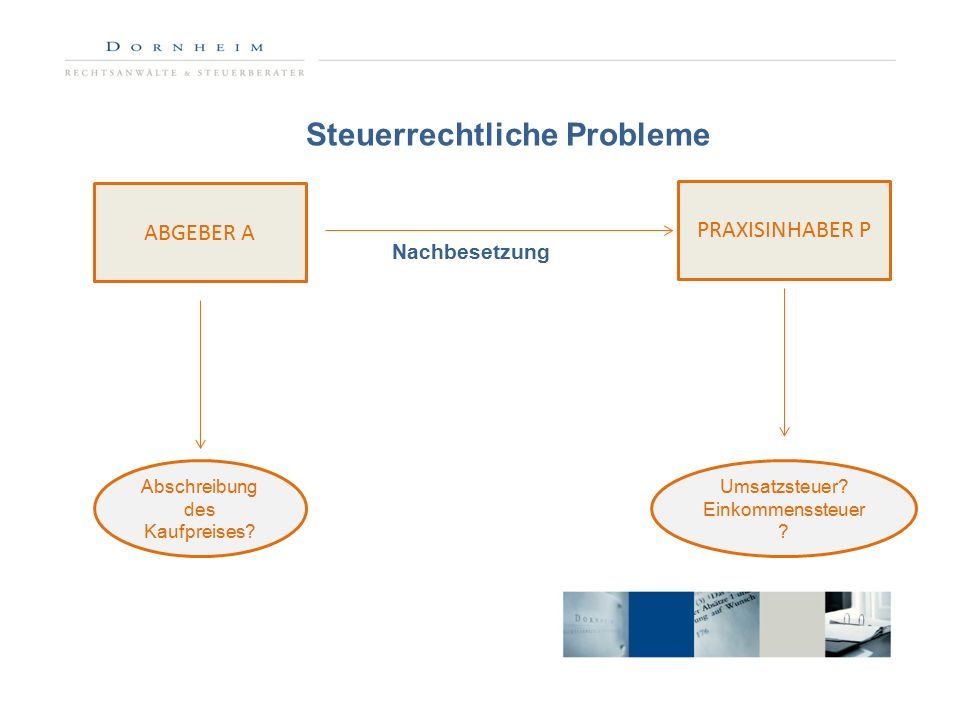 Nachbesetzung Steuerrechtliche Probleme ABGEBER A PRAXISINHABER P Abschreibung des Kaufpreises.
