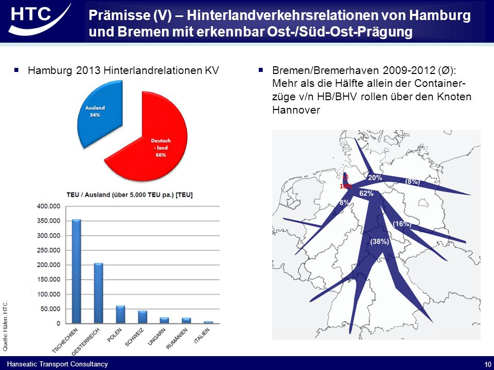 Hanseatic Transport Consultancy Prämisse (V) – Hinterlandverkehrsrelationen von Hamburg und Bremen mit erkennbar Ost-/Süd-Ost-Prägung  Bremen/Bremerhaven 2009-2012 (Ø): Mehr als die Hälfte allein der Container- züge v/n HB/BHV rollen über den Knoten Hannover 10 Quelle: Häfen.