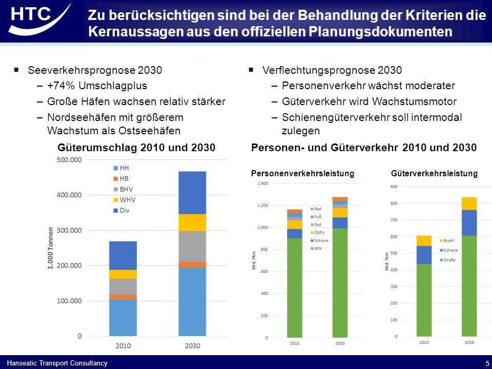 Hanseatic Transport Consultancy Zu berücksichtigen sind bei der Behandlung der Kriterien die Kernaussagen aus den offiziellen Planungsdokumenten  Seeverkehrsprognose 2030 –+74% Umschlagplus –Große Häfen wachsen relativ stärker –Nordseehäfen mit größerem Wachstum als Ostseehäfen  Verflechtungsprognose 2030 –Personenverkehr wächst moderater –Güterverkehr wird Wachstumsmotor –Schienengüterverkehr soll intermodal zulegen 5 Güterumschlag 2010 und 2030Personen- und Güterverkehr 2010 und 2030 Personenverkehrsleistung Güterverkehrsleistung