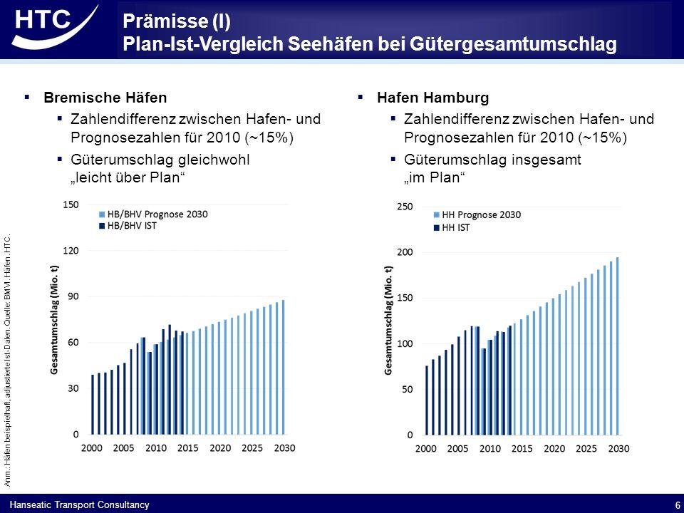 """Hanseatic Transport Consultancy Prämisse (I) Plan-Ist-Vergleich Seehäfen bei Gütergesamtumschlag  Bremische Häfen  Zahlendifferenz zwischen Hafen- und Prognosezahlen für 2010 (~15%)  Güterumschlag gleichwohl """"leicht über Plan  Hafen Hamburg  Zahlendifferenz zwischen Hafen- und Prognosezahlen für 2010 (~15%)  Güterumschlag insgesamt """"im Plan 6 Anm.: Häfen beispielhaft, adjustierte Ist-Dalen."""