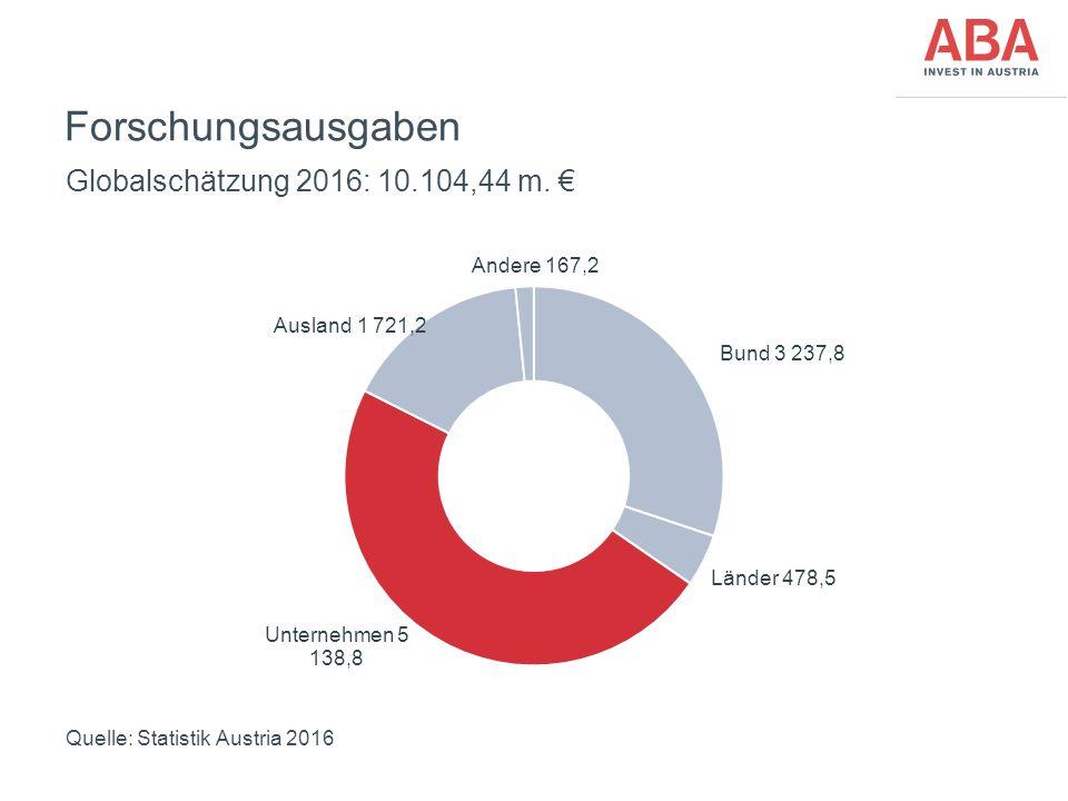 FünfteEbene Forschungsausgaben Globalschätzung 2016: 10.104,44 m. € Quelle: Statistik Austria 2016