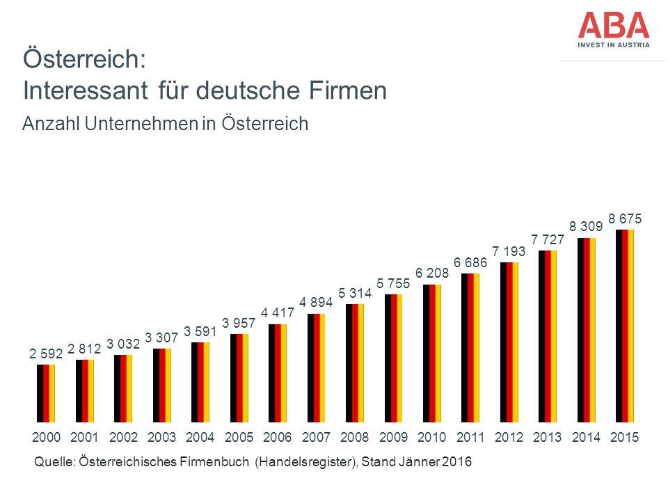 FünfteEbene Österreich: Interessant für deutsche Firmen Quelle: Österreichisches Firmenbuch (Handelsregister), Stand Jänner 2016 Anzahl Unternehmen in Österreich 2014 2013
