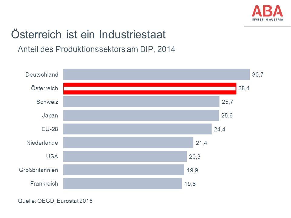 FünfteEbene Österreich ist ein Industriestaat Anteil des Produktionssektors am BIP, 2014 Quelle: OECD, Eurostat 2016
