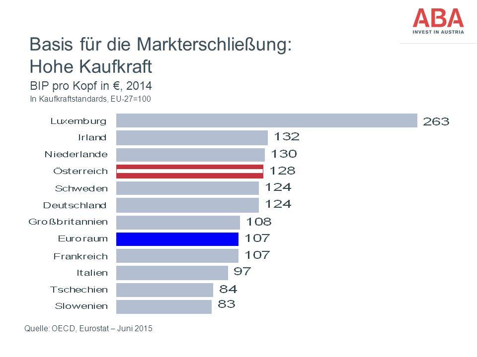 FünfteEbene Basis für die Markterschließung: Hohe Kaufkraft Quelle: OECD, Eurostat – Juni 2015 BIP pro Kopf in €, 2014 In Kaufkraftstandards, EU-27=10