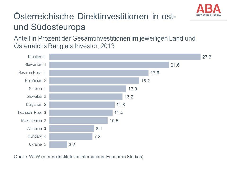 FünfteEbene Österreichische Direktinvestitionen in ost- und Südosteuropa Anteil in Prozent der Gesamtinvestitionen im jeweiligen Land und Österreichs Rang als Investor, 2013 Quelle: WIIW (Vienna Institute for International Economic Studies)