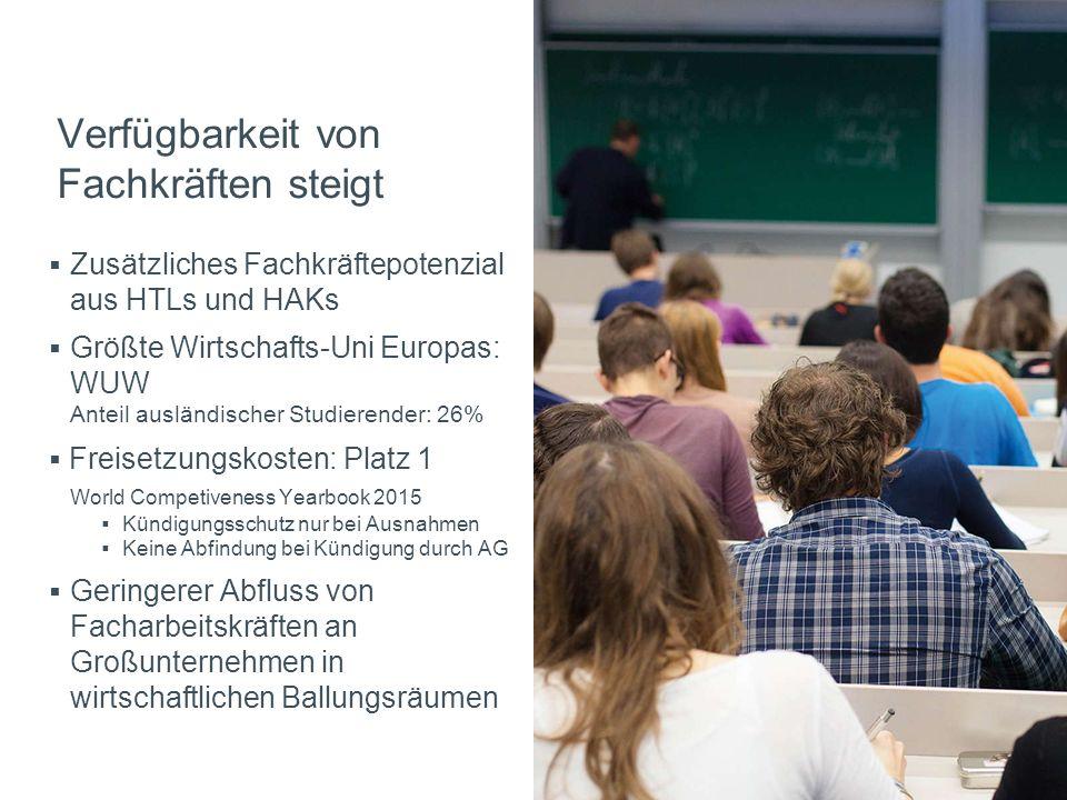 FünfteEbene Verfügbarkeit von Fachkräften steigt  Zusätzliches Fachkräftepotenzial aus HTLs und HAKs  Größte Wirtschafts-Uni Europas: WUW Anteil aus