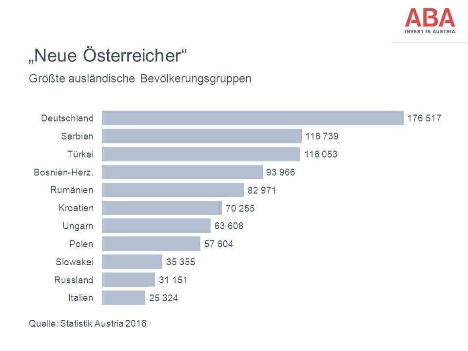 """""""Neue Österreicher"""" Quelle: Statistik Austria 2016 Größte ausländische Bevölkerungsgruppen"""
