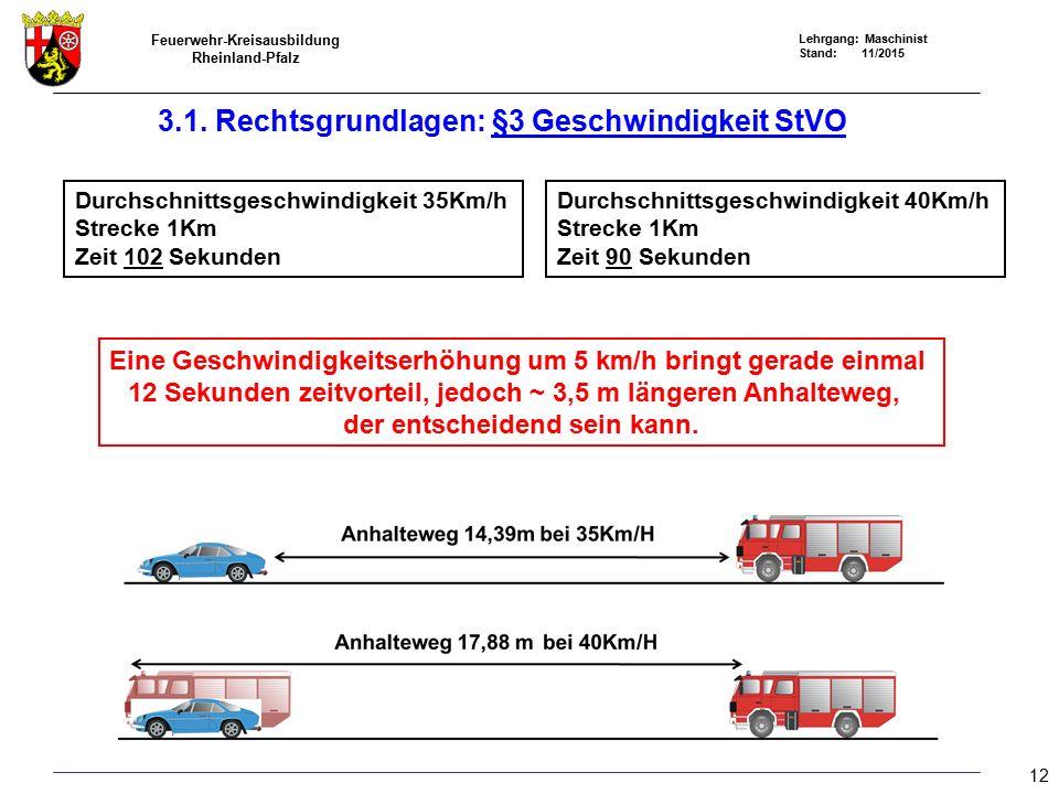 Feuerwehr-Kreisausbildung Rheinland-Pfalz Lehrgang: Maschinist Stand: 11/2015 Durchschnittsgeschwindigkeit 35Km/h Strecke 1Km Zeit 102 Sekunden Durchschnittsgeschwindigkeit 40Km/h Strecke 1Km Zeit 90 Sekunden Eine Geschwindigkeitserhöhung um 5 km/h bringt gerade einmal 12 Sekunden zeitvorteil, jedoch ~ 3,5 m längeren Anhalteweg, der entscheidend sein kann.