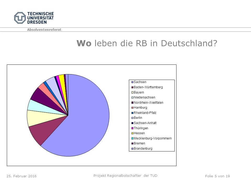 Absolventenreferat Projekt Regionalbotschafter der TUD Folie 5 von 19 Wo leben die RB in Deutschland.