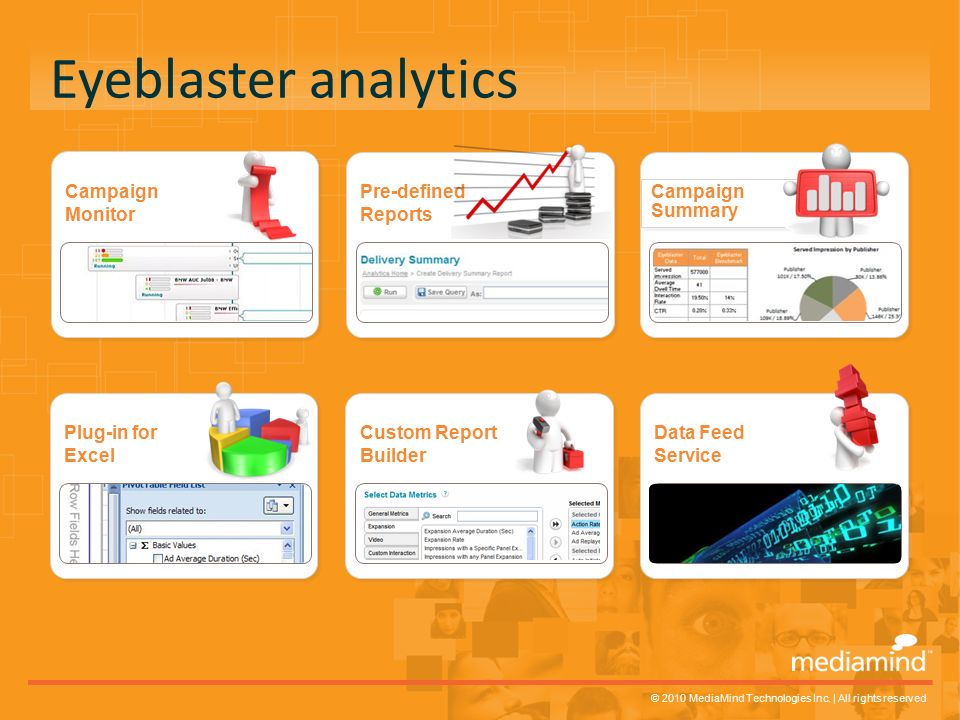 © 2010 MediaMind Technologies Inc. | All rights reserved Eyeblaster analytics Campaign Monitor Campaign Monitor Pre-defined Reports Pre-defined Report