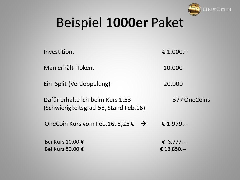 Beispiel 1000er Paket Investition: € 1.000.– Man erhält Token: 10.000 Ein Split (Verdoppelung) 20.000 Dafür erhalte ich beim Kurs 1:53 377 OneCoins (Schwierigkeitsgrad 53, Stand Feb.16) OneCoin Kurs vom Feb.16: 5,25 €  € 1.979.-- Bei Kurs 10,00 € € 3.777.-- Bei Kurs 50,00 € € 18.850.--