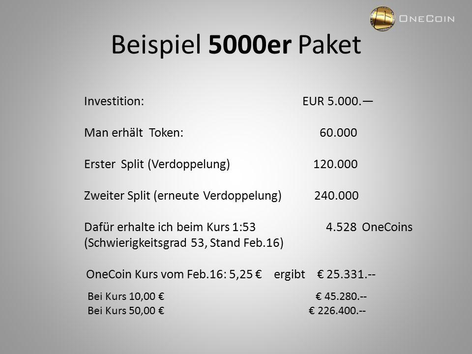 Beispiel 5000er Paket Investition: EUR 5.000.— Man erhält Token: 60.000 Erster Split (Verdoppelung) 120.000 Zweiter Split (erneute Verdoppelung) 240.000 Dafür erhalte ich beim Kurs 1:53 4.528 OneCoins (Schwierigkeitsgrad 53, Stand Feb.16) OneCoin Kurs vom Feb.16: 5,25 € ergibt € 25.331.-- Bei Kurs 10,00 € € 45.280.-- Bei Kurs 50,00 € € 226.400.--