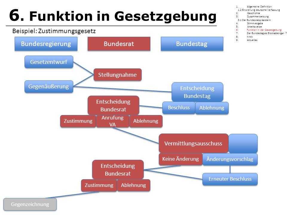 6. Funktion in Gesetzgebung Bundesregierung Bundesrat Bundestag Gesetzentwurf Stellungnahme Gegenäußerung Entscheidung Bundestag Entscheidung Bundesta