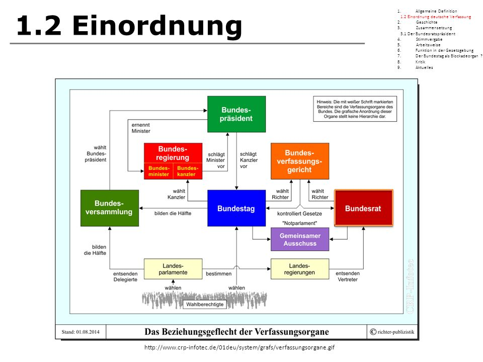 1.2 Einordnung http://www.crp-infotec.de/01deu/system/grafs/verfassungsorgane.gif 1.Allgemeine Definition 1.2 Einordnung deutsche Verfassung 2.