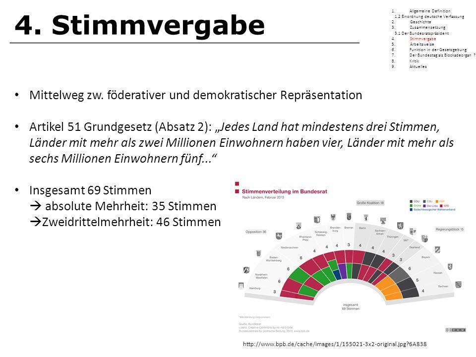 """4. Stimmvergabe Mittelweg zw. föderativer und demokratischer Repräsentation Artikel 51 Grundgesetz (Absatz 2): """"Jedes Land hat mindestens drei Stimmen"""