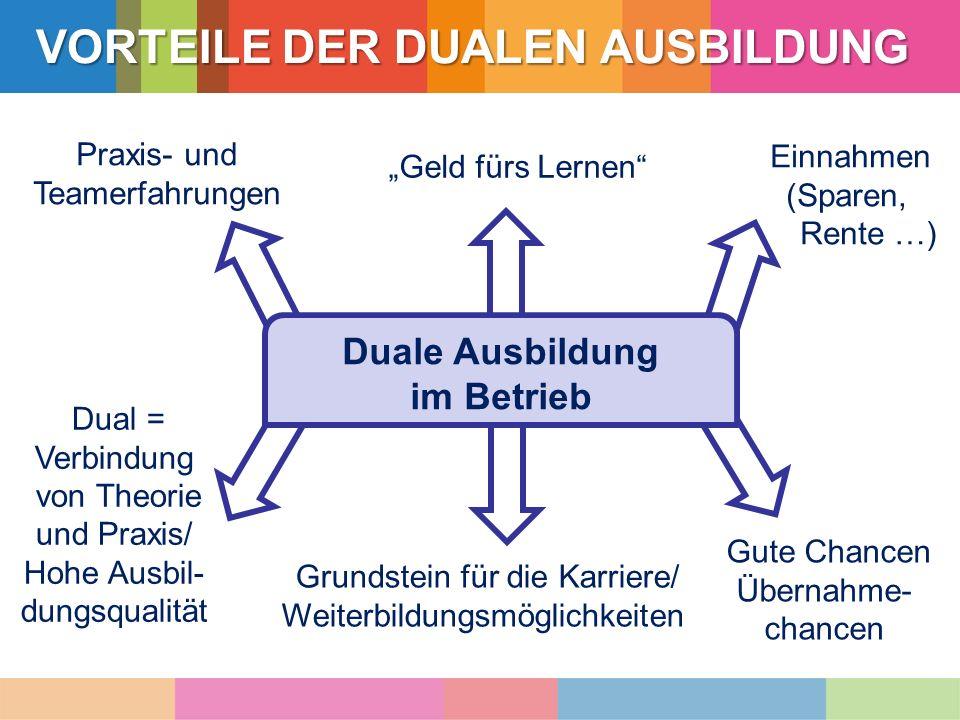 """Duale Ausbildung im Betrieb Dual = Verbindung von Theorie und Praxis/ Hohe Ausbil- dungsqualität Praxis- und Teamerfahrungen """"Geld fürs Lernen"""" Gute C"""
