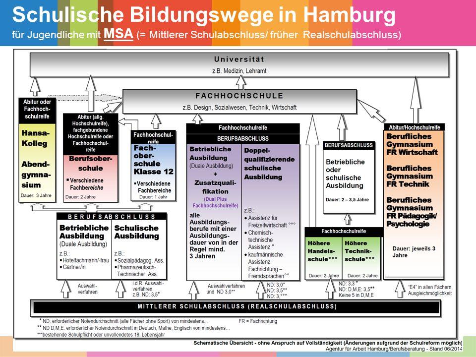 Schulische Bildungswege in Hamburg für Jugendliche mit MSA (= Mittlerer Schulabschluss/ früher Realschulabschluss)