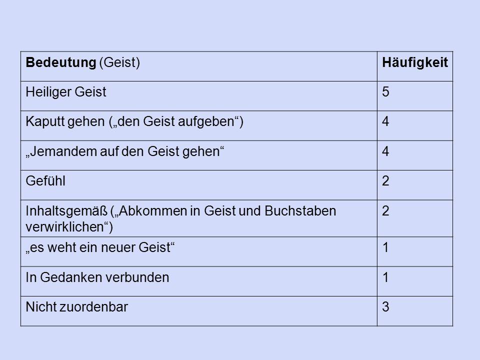 """Bedeutung (Geist)Häufigkeit Heiliger Geist5 Kaputt gehen (""""den Geist aufgeben"""")4 """"Jemandem auf den Geist gehen""""4 Gefühl2 Inhaltsgemäß (""""Abkommen in Ge"""