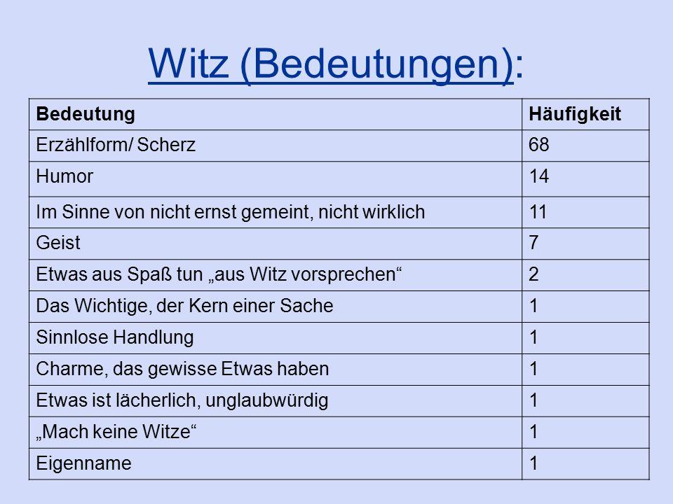 Ergebnisse: Geist (alle Wortformen): 203 Treffer Geist: 153 Geistes: 36 Geiste: 14