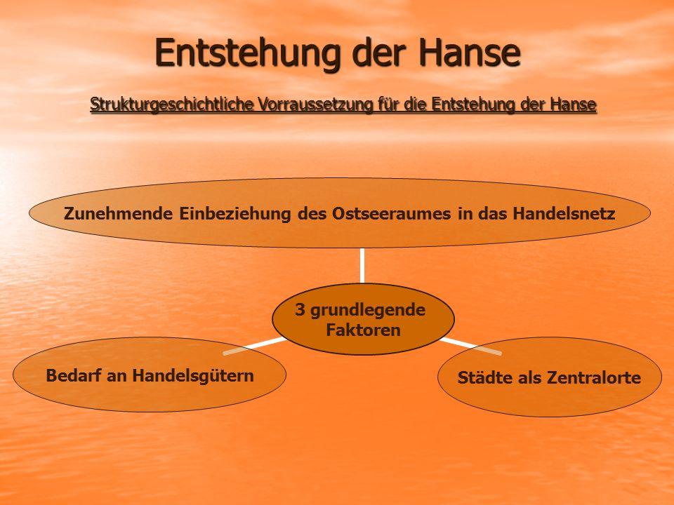 Entstehung der Hanse Strukturgeschichtliche Vorraussetzung für die Entstehung der Hanse 3 grundlegende Faktoren Zunehmende Einbeziehung des Ostseeraum