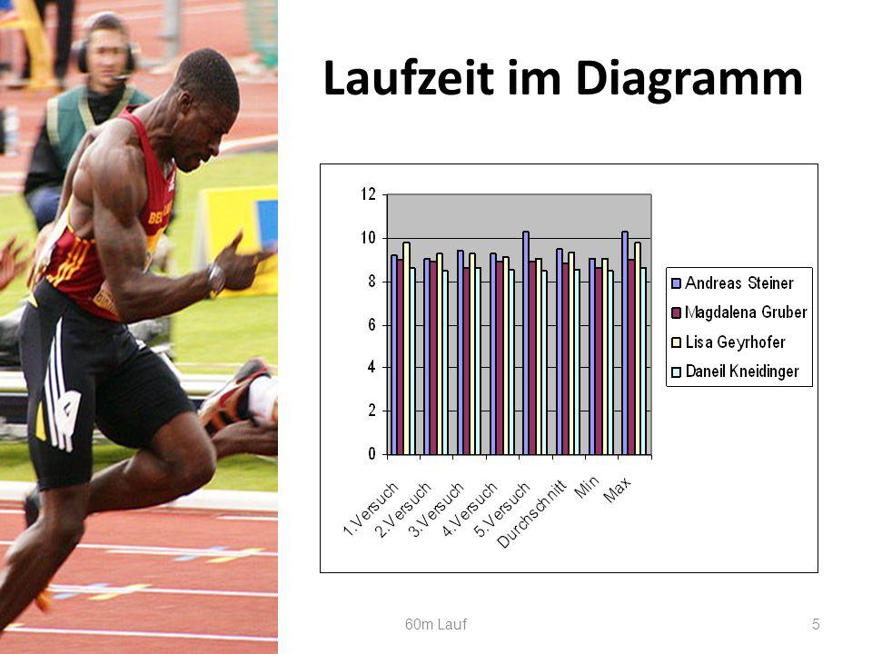 Laufzeit im Diagramm 28.05.2016 60m Lauf 5