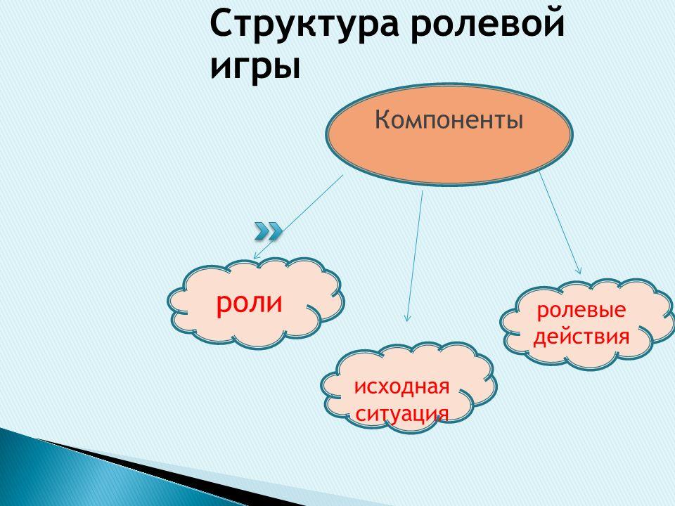 Структура ролевой игры Компоненты исходная ситуация роли ролевые действия