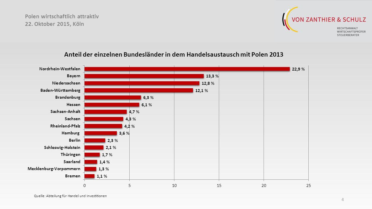 4 Polen wirtschaftlich attraktiv 22.