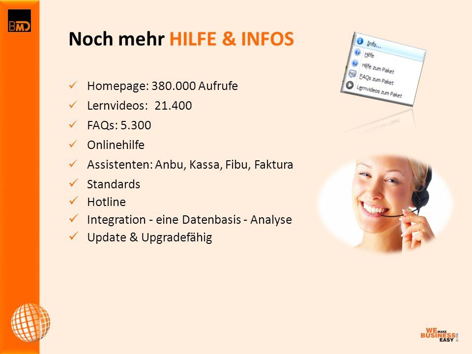 Homepage: 380.000 Aufrufe Lernvideos: 21.400 FAQs: 5.300 Onlinehilfe Assistenten: Anbu, Kassa, Fibu, Faktura Standards Hotline Integration - eine Datenbasis - Analyse Update & Upgradefähig Noch mehr HILFE & INFOS