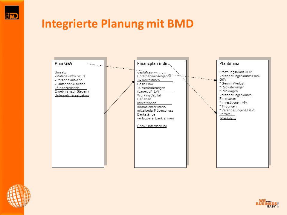 Integrierte Planung mit BMD Plan-G&V Umsatz - Material- bzw. WES - Personalaufwand - Laufender Aufwand - Finanzergebnis____. Ergebnis nach Steuern/ Un