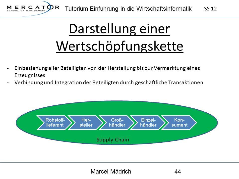 Tutorium Einführung in die Wirtschaftsinformatik SS 12 Marcel Mädrich44 Darstellung einer Wertschöpfungskette -Einbeziehung aller Beteiligten von der Herstellung bis zur Vermarktung eines Erzeugnisses -Verbindung und Integration der Beteiligten durch geschäftliche Transaktionen Rohstoff- lieferant Her- steller Groß- händler Einzel- händler Kon- sument Supply-Chain