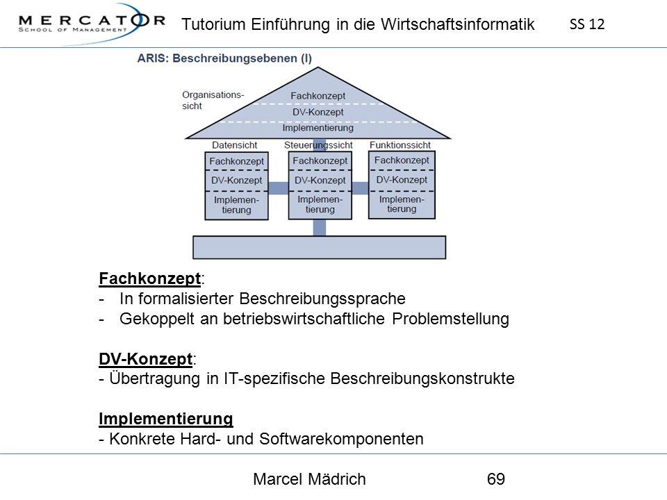 Tutorium Einführung in die Wirtschaftsinformatik SS 12 Marcel Mädrich69 Fachkonzept: -In formalisierter Beschreibungssprache -Gekoppelt an betriebswirtschaftliche Problemstellung DV-Konzept: - Übertragung in IT-spezifische Beschreibungskonstrukte Implementierung - Konkrete Hard- und Softwarekomponenten