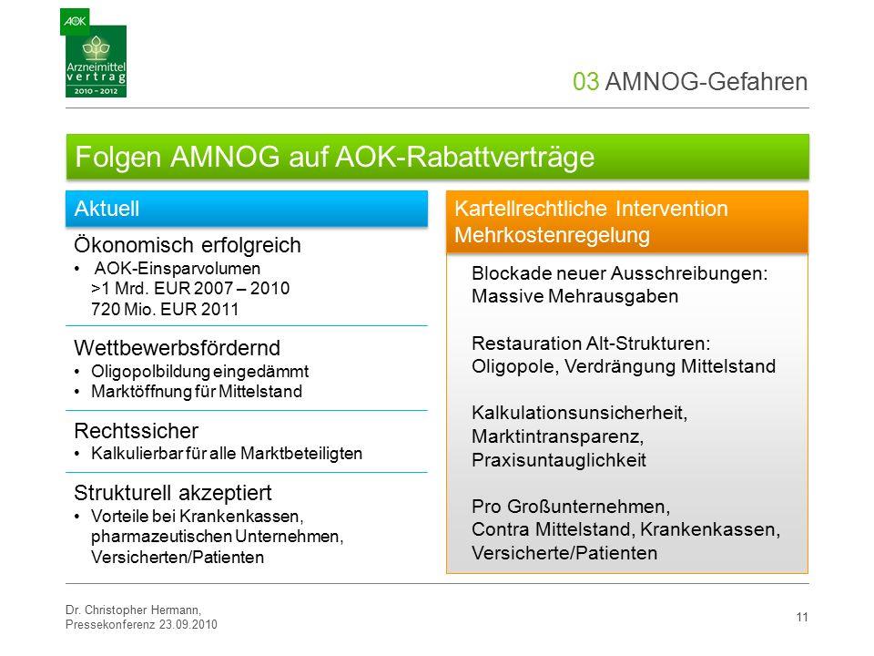 03 AMNOG-Gefahren 11 Ökonomisch erfolgreich AOK-Einsparvolumen >1 Mrd.