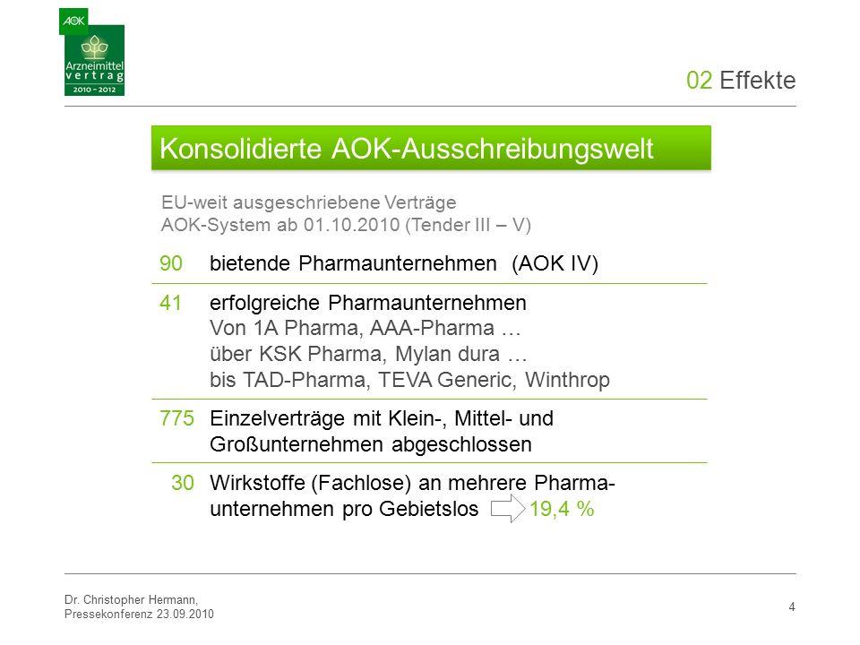 02 Effekte 90bietende Pharmaunternehmen (AOK IV) 41erfolgreiche Pharmaunternehmen Von 1A Pharma, AAA-Pharma … über KSK Pharma, Mylan dura … bis TAD-Pharma, TEVA Generic, Winthrop 775Einzelverträge mit Klein-, Mittel- und Großunternehmen abgeschlossen 30Wirkstoffe (Fachlose) an mehrere Pharma- unternehmen pro Gebietslos 19,4 % Dr.