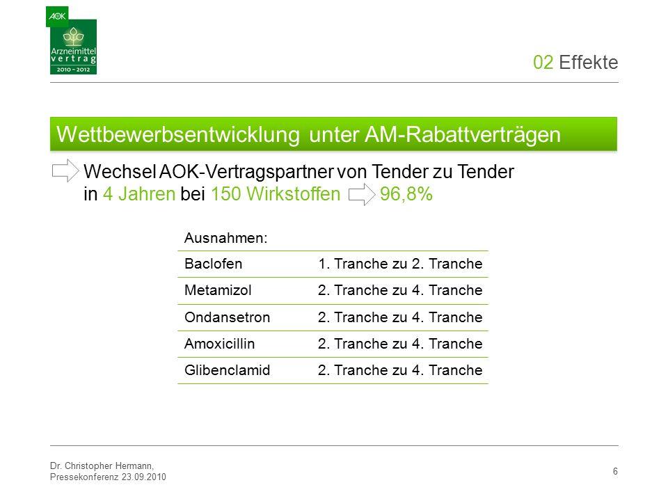 02 Effekte 6 Wechsel AOK-Vertragspartner von Tender zu Tender in 4 Jahren bei 150 Wirkstoffen 96,8% Baclofen 1.