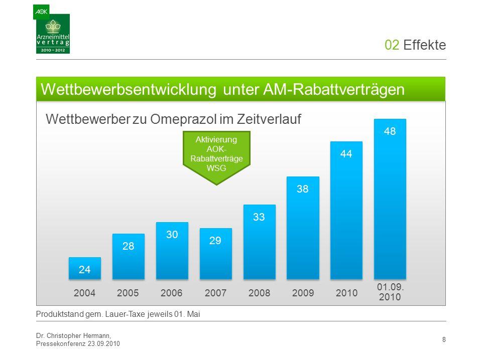 02 Effekte 8 Wettbewerber zu Omeprazol im Zeitverlauf Wettbewerbsentwicklung unter AM-Rabattverträgen 2004200520062007200820092010 Produktstand gem.