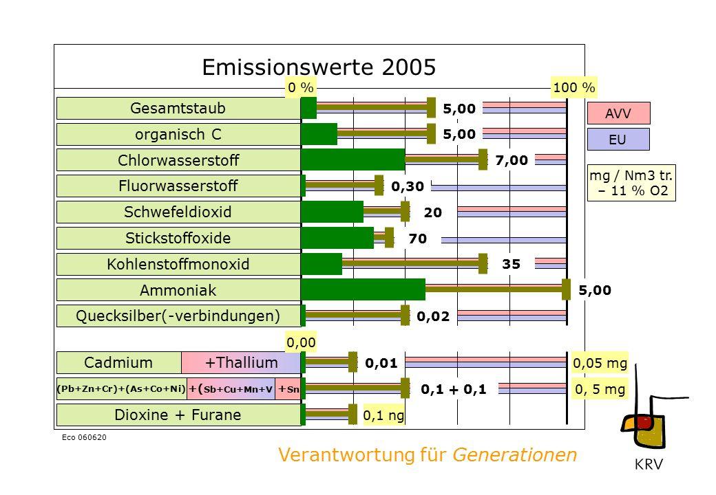 Verantwortung für Generationen Eco 060620 Emissionswerte 2005 Gesamtstaub organisch C Chlorwasserstoff Fluorwasserstoff Schwefeldioxid Stickstoffoxide Kohlenstoffmonoxid Ammoniak Dioxine + Furane Quecksilber(-verbindungen) Cadmium (Pb+Zn+Cr)+(As+Co+Ni) +Thallium + Sn +( Sb+Cu+Mn+V 0 %100 % 0,1 ng 0,00 0,05 mg 5,00 7,00 0,30 20 70 35 5,00 0,02 0,01 0,1 + 0,1 AVV EU mg / Nm3 tr.