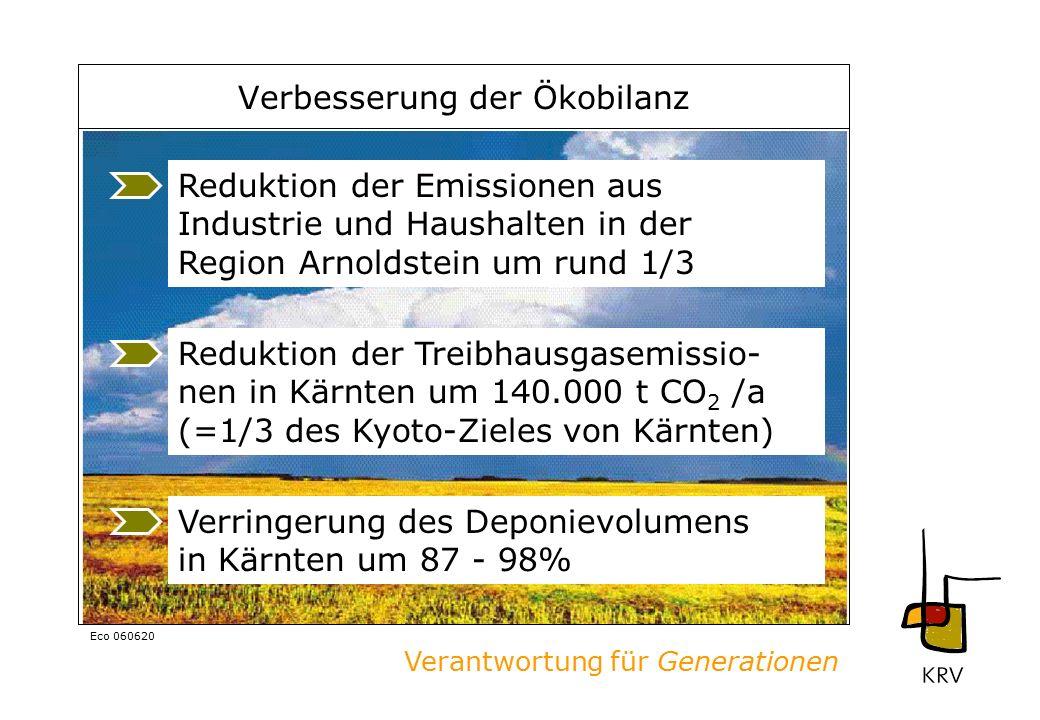 Verantwortung für Generationen Eco 060620 Verbesserung der Ökobilanz Reduktion der Treibhausgasemissio- nen in Kärnten um 140.000 t CO 2 /a (=1/3 des Kyoto-Zieles von Kärnten) Verringerung des Deponievolumens in Kärnten um 87 - 98% Reduktion der Emissionen aus Industrie und Haushalten in der Region Arnoldstein um rund 1/3