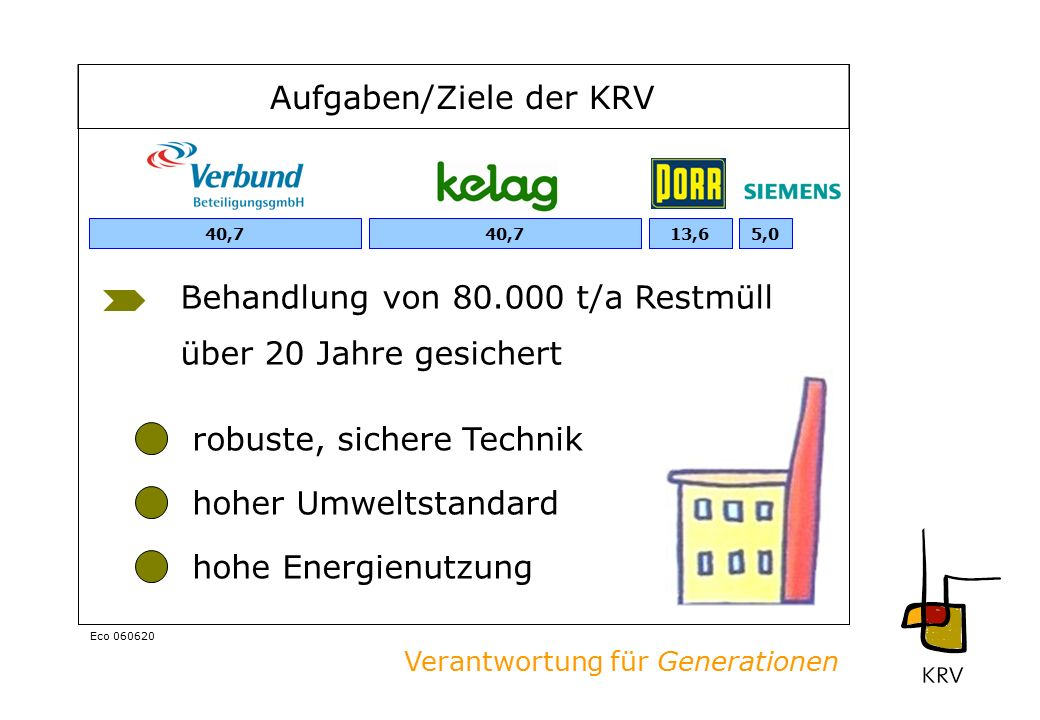 Verantwortung für Generationen Eco 060620 über 20 Jahre gesichert Aufgaben/Ziele der KRV Behandlung von 80.000 t/a Restmüll robuste, sichere Technik hoher Umweltstandard hohe Energienutzung 40,75,013,640,7
