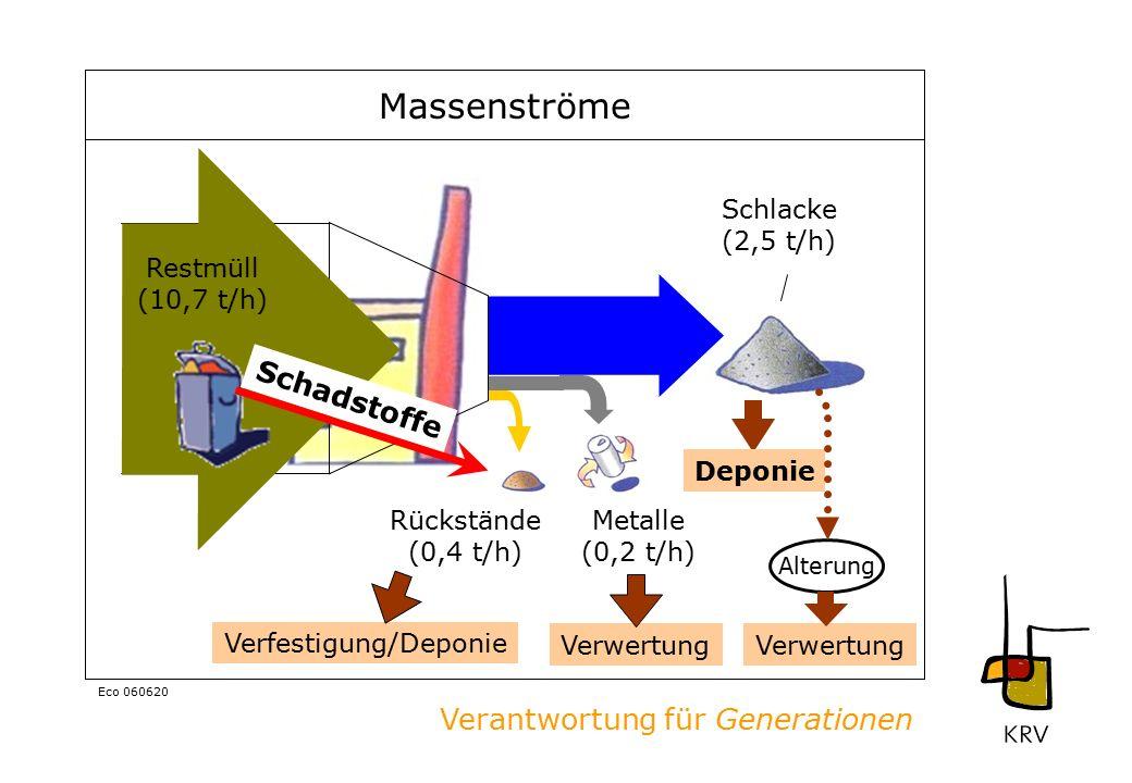 Verantwortung für Generationen Eco 060620 Massenströme Rückstände (0,4 t/h) Metalle (0,2 t/h) Schlacke (2,5 t/h) Restmüll (10,7 t/h) DeponieVerwertung Verfestigung/Deponie Schadstoffe Alterung Verwertung