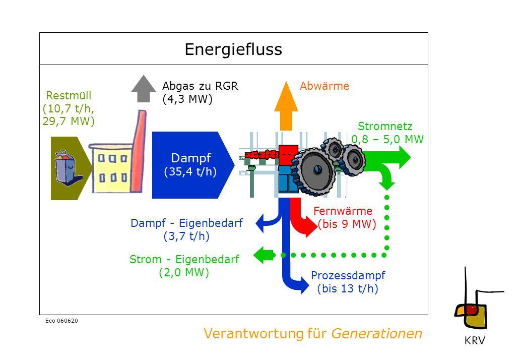 Verantwortung für Generationen Eco 060620 Energiefluss Abwärme Fernwärme (bis 9 MW) Restmüll (10,7 t/h, 29,7 MW) Dampf - Eigenbedarf (3,7 t/h) Prozessdampf (bis 13 t/h) Dampf (35,4 t/h) Abgas zu RGR (4,3 MW) Strom - Eigenbedarf (2,0 MW) Stromnetz 0,8 – 5,0 MW