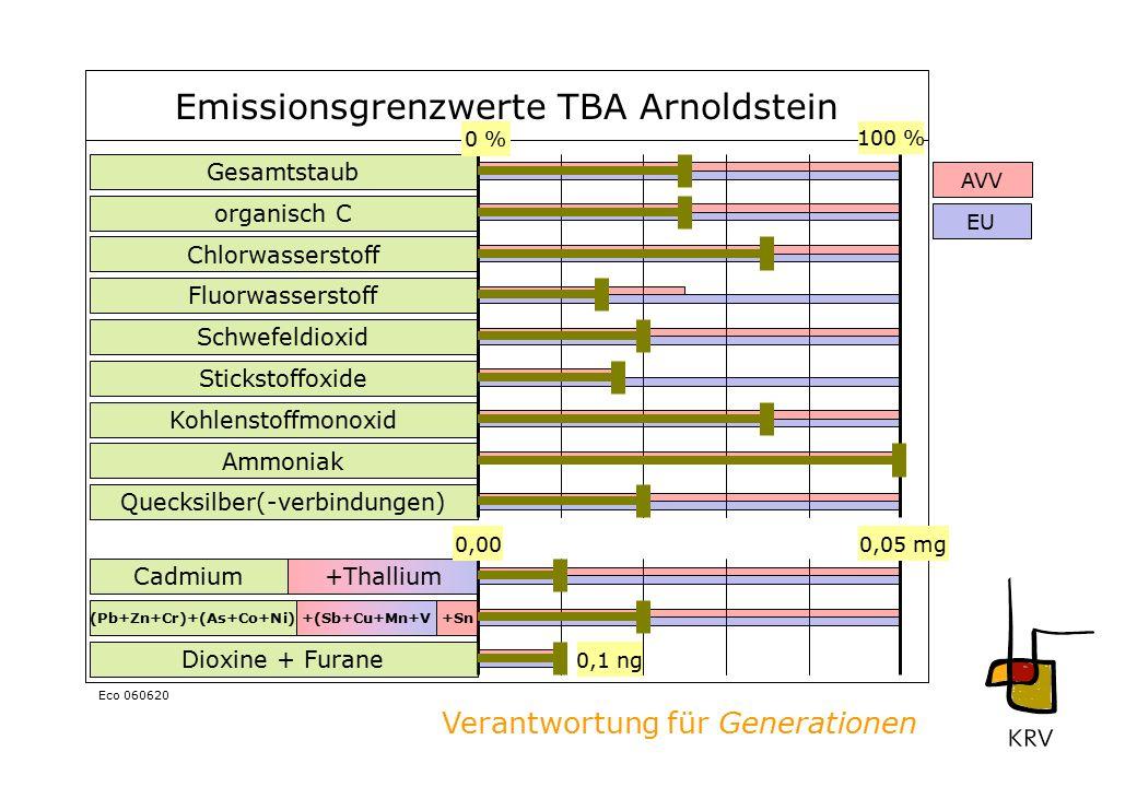 Verantwortung für Generationen Eco 060620 Emissionsgrenzwerte TBA Arnoldstein Gesamtstaub organisch C Chlorwasserstoff Fluorwasserstoff Schwefeldioxid Stickstoffoxide Kohlenstoffmonoxid Ammoniak Dioxine + Furane Quecksilber(-verbindungen) Cadmium (Pb+Zn+Cr)+(As+Co+Ni) +Thallium +Sn+(Sb+Cu+Mn+V 0 % 100 % 0,1 ng 0,000,05 mg AVV EU